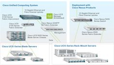 With Cisco Unified Computing System (UCS) you can simplify systems management, tackle graphics-intensive apps, deploy applications faster, and much more. Wireless Router, Wireless Headset, Cisco Server, Black Friday 2013, Unified Communications, Cisco Systems, Security Surveillance, Security Cameras For Home, Computer Technology