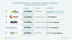 Ecopetrol, Terpel y Éxito, las empresas con mayores ingresos en 2015