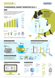 Stijging online verkoop met 9% in eerste half jaar 2012 Digital Marketing Strategy, Social Marketing, Content Marketing, Online Marketing, Online Sales, Online Purchase, Monitor, English House, Economics