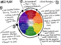 Using Kath Murdoch's inquiry cycle to plan an inquiry collaboratively
