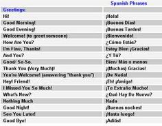 Printables Greetings In Spanish greetings in spanish and ways to say goodbye fundamentals francnenperel spnish language spanish