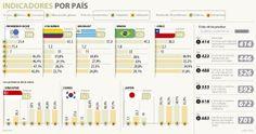 #OCDE Indicadores por país #Población vía @larepublica_co