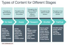 Content Type for different buying stages, from Rocketscope.
