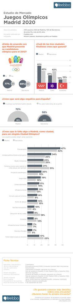 Estudio de Mercado Madrid 2020 #infografia