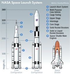 The Space Launch System is the driving force behind the U. space program for the foreseeable future. How will the Space Launch System work? Hubble Space Telescope, Space And Astronomy, Nasa Space, Space Exploration Technologies, Space Launch System, Orion Spacecraft, Getting Ready To Move, Moon Missions, Aerospace Engineering