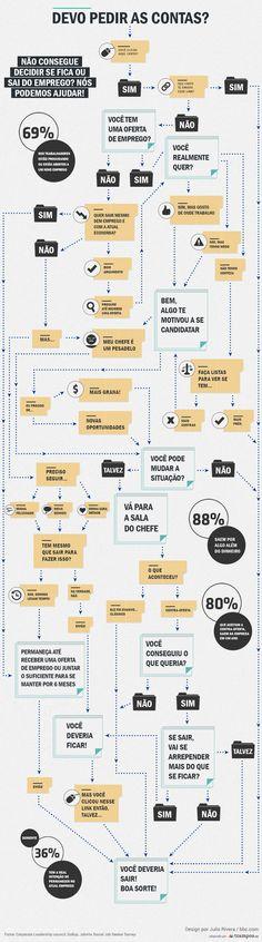 Infográfico: será que está na hora de pedir as contas?