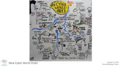"""Visual summary from the IdeasLab """"New Cyber World Order"""" session with Harvard"""