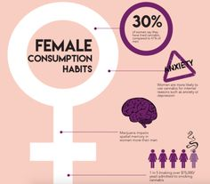 Women & Weed By The Numbers – Infographic #infographic #cannabisinfographic #mmj #marijuana #cannabis #womeninweed #cannabiscommunity #cannabisinformation