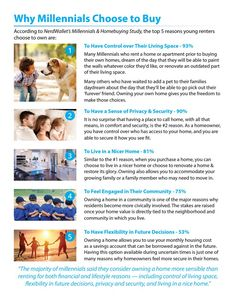 Why Millennials Choose to Buy [INFOGRAPHIC]  At 93%, the top reason Millennials choose to buy is to have control over their living space.