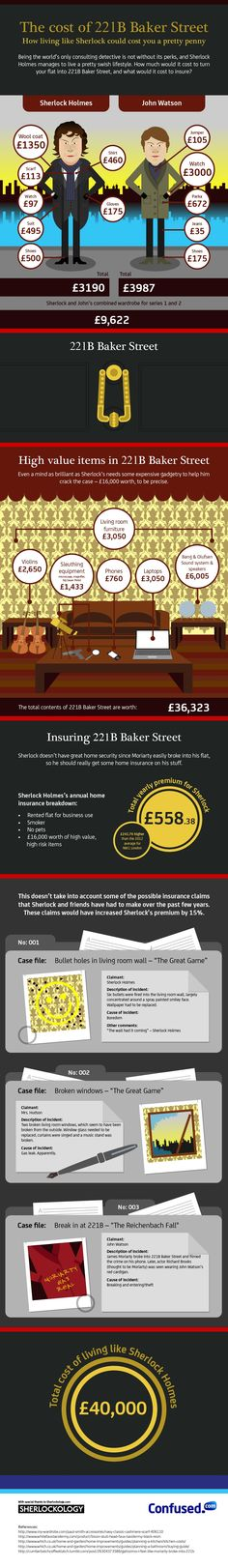 Ever wondered what it costs to live in 221B?