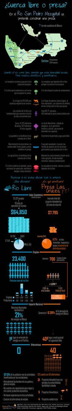 ¿Cuenca libre o presa? - Infografía #SanPedroLibre #Mapa #Grafica