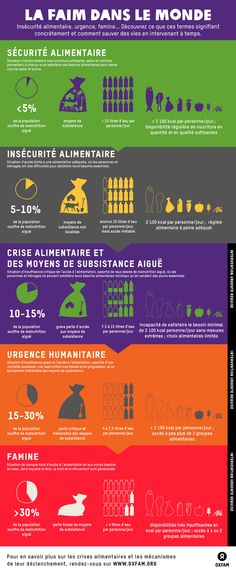 Infographie sécurite alimentaire: Insécurité alimentaire, urgence, famine... Une infographie pour comprendre la réalité derrière ces termes http://oxf.am/YLz
