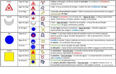 As triplicidades do zodiaco com os elementos