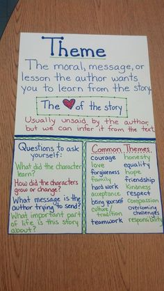 Help students learn about the theme of a story. Help students learn about the theme of a story. Employing Index charts plus Topographical Atlases Theme Anchor Charts, Reading Anchor Charts, Plot Anchor Chart, Reading Lessons, Teaching Reading, Guided Reading, Reading Skills, Close Reading, Math Lessons