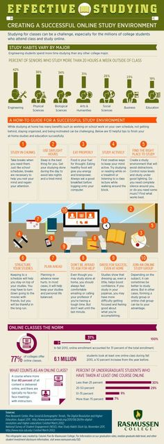 Creating an Effective Online Learning Environment (#Infographic) #edchat #teaching