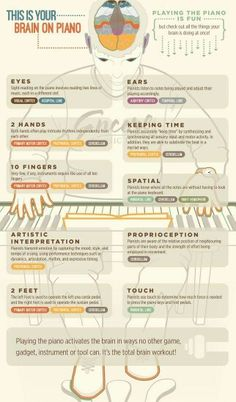 This is your brain on Piano!