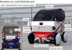 How the #Driverless Car Works? The Lutz Pathfinder pod Electric Car Launches in the UK today.