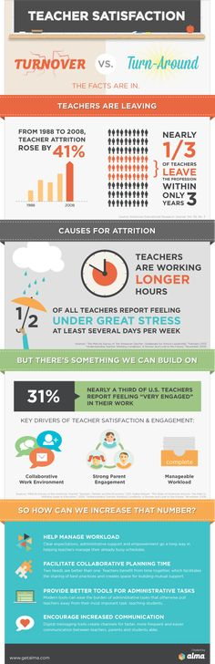 Infographic: Teacher Satisfaction - Turnover vs. Turn-around