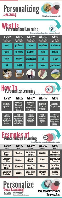 Personalizing Learning Infographic #education