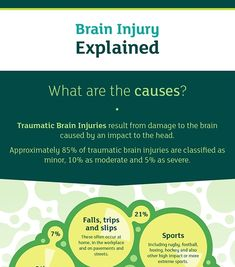 traumatic brain injury explained.