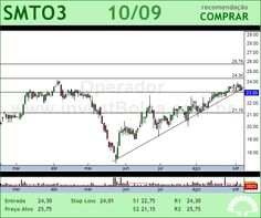 SAO MARTINHO - SMTO3 - 10/09/2012 #SMTO3 #analises #bovespa