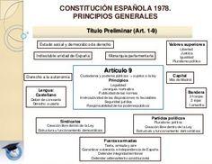 Presentación Tema Constitución Española de 1978. Personal subalterno Paz Social, Study, Learning, Freedom Of Movement, Studio, Studying, Teaching, Research, Onderwijs