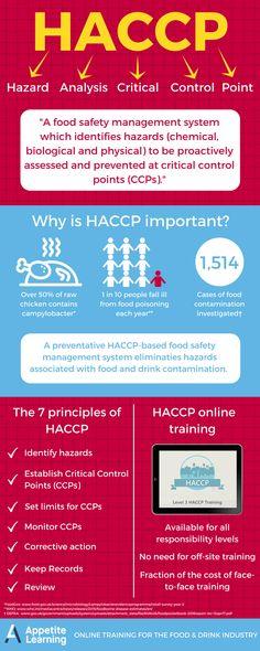 HACCP infographic