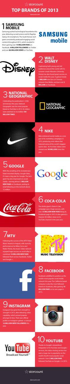 Top Brands 2013