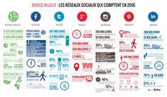 Infos réseaux sociaux et durée de vie des publications en 2016