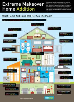 Extreme Makeover Home Addition Infographic > considering a remodel or #reno? It's best to do your research before you start. Check out this amazing infographic that indicates how you can boost the value of your #home.