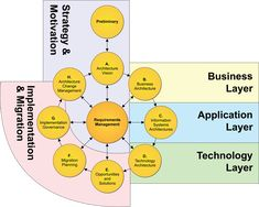 How to Move from Business Analyst to Business Architect It Management, Technology Management, Business Management, Business Planning, Software Architecture Design, Business Architecture, Security Architecture, Architecture Models, Information Technology