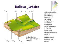 Diagrama geomorfológico de relieve jurásico