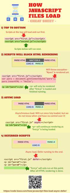 How Javascript Files Load Cheatsheet Js Html Css Webdeveloper Coding Programming Beginner Learn Programming, Programming Languages, Computer Programming, Programming Tutorial, Computer Coding, Computer Science, Java, Script, Web Design