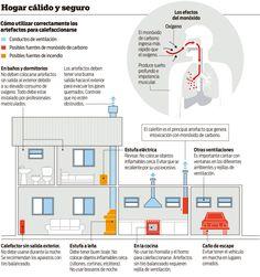 En Córdoba hubo 59 muertes en 6 años por mala combustión | Noticias al instante desde LAVOZ.com.ar | La Voz