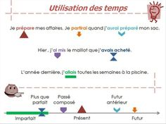 French Tenses, French Verbs, French Grammar, French Language Lessons, French Language Learning, French Lessons, French Teacher, Teaching French, Sign Language Interpreter