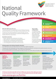 National Quality Framework National Quality Framework, Family Day Care, Physical Environment, Educational Programs, Early Childhood Education, Childcare, Workplace, Curriculum, Physics