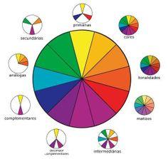 circulo cromatico: primarios, colores, secundarios, complementarios... etc