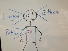 Logos, Ethos, and Pathos
