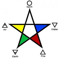 #elements #magic #symbols #symbology #occult #okkvlt #pentagram #pentacle #spirit #water #fire #earth #air #witch #craft #witchcraft #esotericism #mysticism