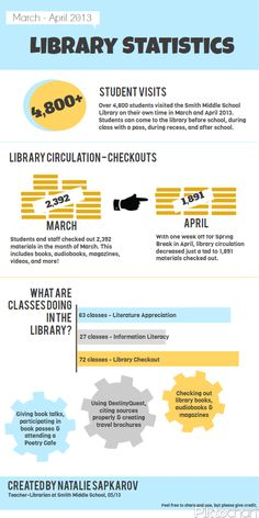 Infographic to share library statistics. Although this example is set up on a monthly basis, it can easily be adjusted to include an entire year's worth of stats or as a pullout option to highlight specific events or happenings in the library.