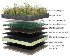 Como fazer um telhado verde.                                                                                                                                                                                 Mais