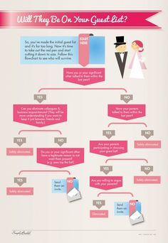 Fresh on IGM > #Wedding #GuestList Guide: Its one of your lifes best moments and you surely like to be surrounded by all the people you love and appreciate. If you have ended up with a quite long list you cannot afford, this flowchart will guide you through the process of clearance.  > http://infographicsmania.com/wedding-guest-list-guide/