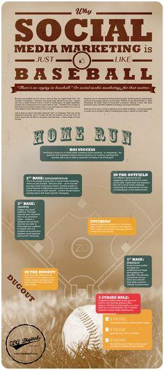 El Social Media es como el baseball #infografia #infographic #socialmedia