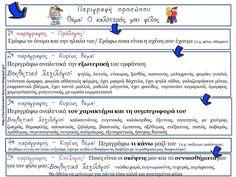 Πηγαίνω στην Τετάρτη...και τώρα στην Τρίτη: Σχεδιαγράμματα γραπτής έκφρασης (για τις πρώτες τά... Ios, Greek Language, Writing Activities, Learning, School, Greek, Studying, Teaching, Onderwijs