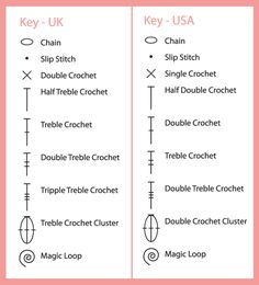 this is very useful to know - I just found out the stitches themselves are different too, discovered this the hard way, following a UK pattern but double crocheting the US way because I learned from youtube :( hours of my time wasted. GAAAAAHH. so now i know i actually need to be doing what I always considered was a single crochet but is actually a UK double.