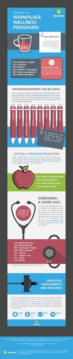 infographic on Wellness programs