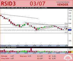 ROSSI RESID - RSID3 - 03/07/2012 #RSID3 #analises #bovespa