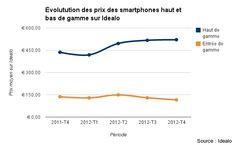 Smartphones haut de gamme – envolée de prix