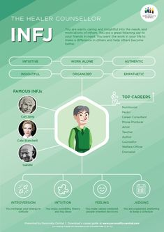 The INFJ Personality INFJs are insightful and brilliant individuals who have a good understanding of the complexities of human motivations and relationships. They show these traits by being caring, responsible, loyal and encouraging to people around them. Personality Psychology, Intj Personality, Myers Briggs Personality Types, Advocate Personality Type, Psychology Memes, Intj And Infj, Infj Type, Infj Traits, Infj Mbti