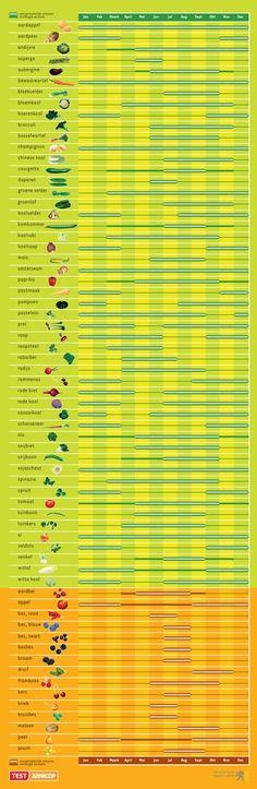 Groenten en Fruitwijzer - GroentenInfo | via plantaardig.com